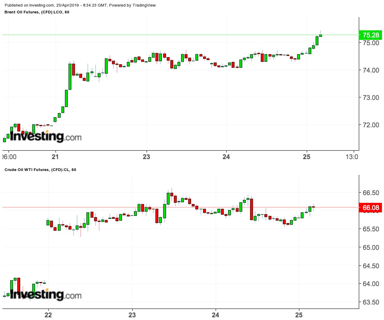 WTI/Brent prices