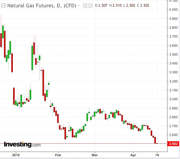 Natural Gas Daily Chart
