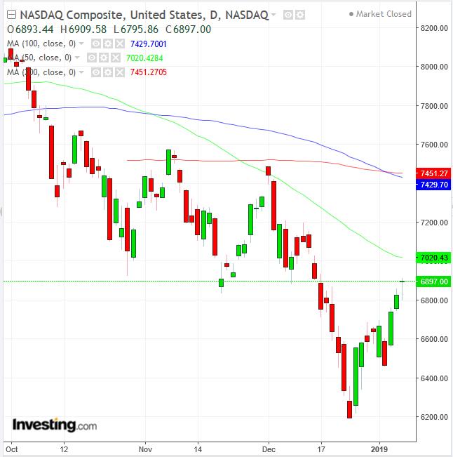NASDAQ Composite Daily Chart