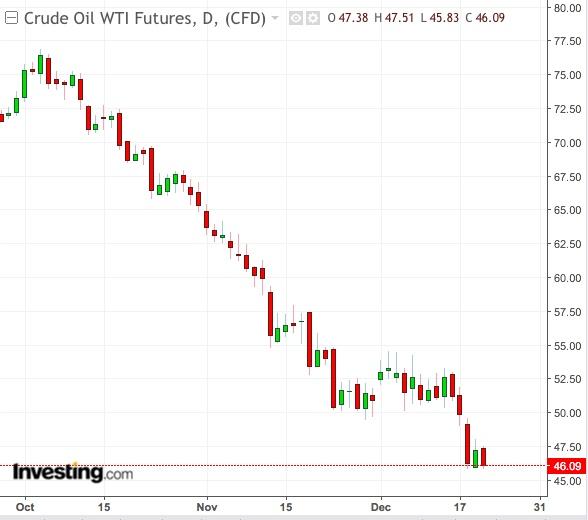 Wti 原油 リアルタイム