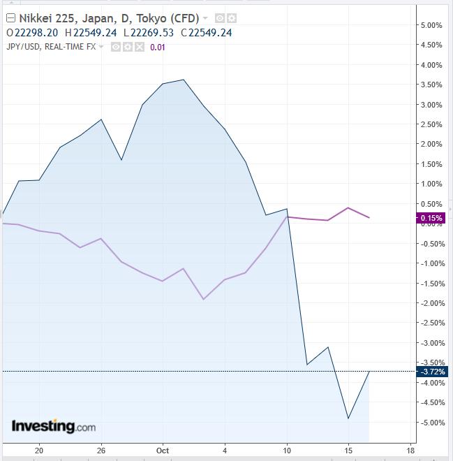 日経225 vs 円/米ドル(JPY/USD)日足チャート