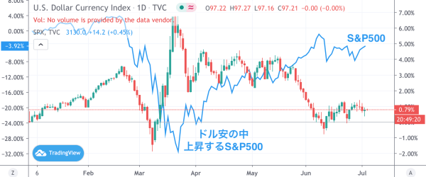 ドル・S&P500
