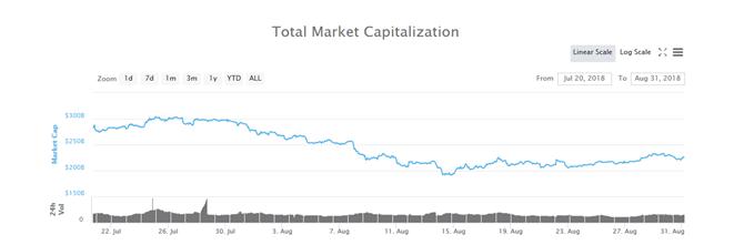 7月~8月仮想通貨マーケットキャップ