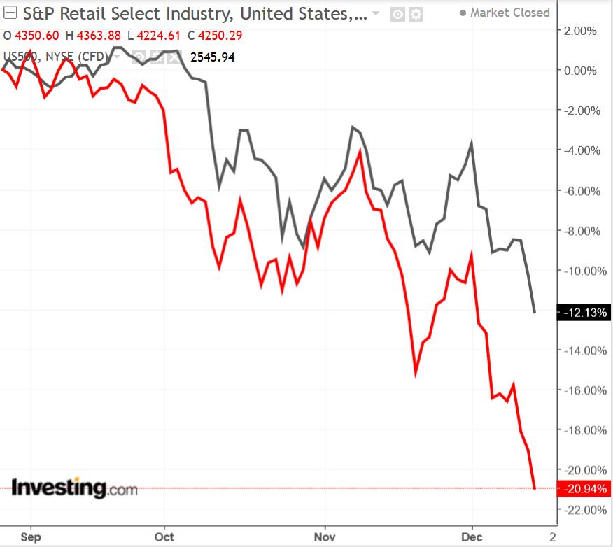 チャート: S&P 500 リテールセクター vs S&P 500