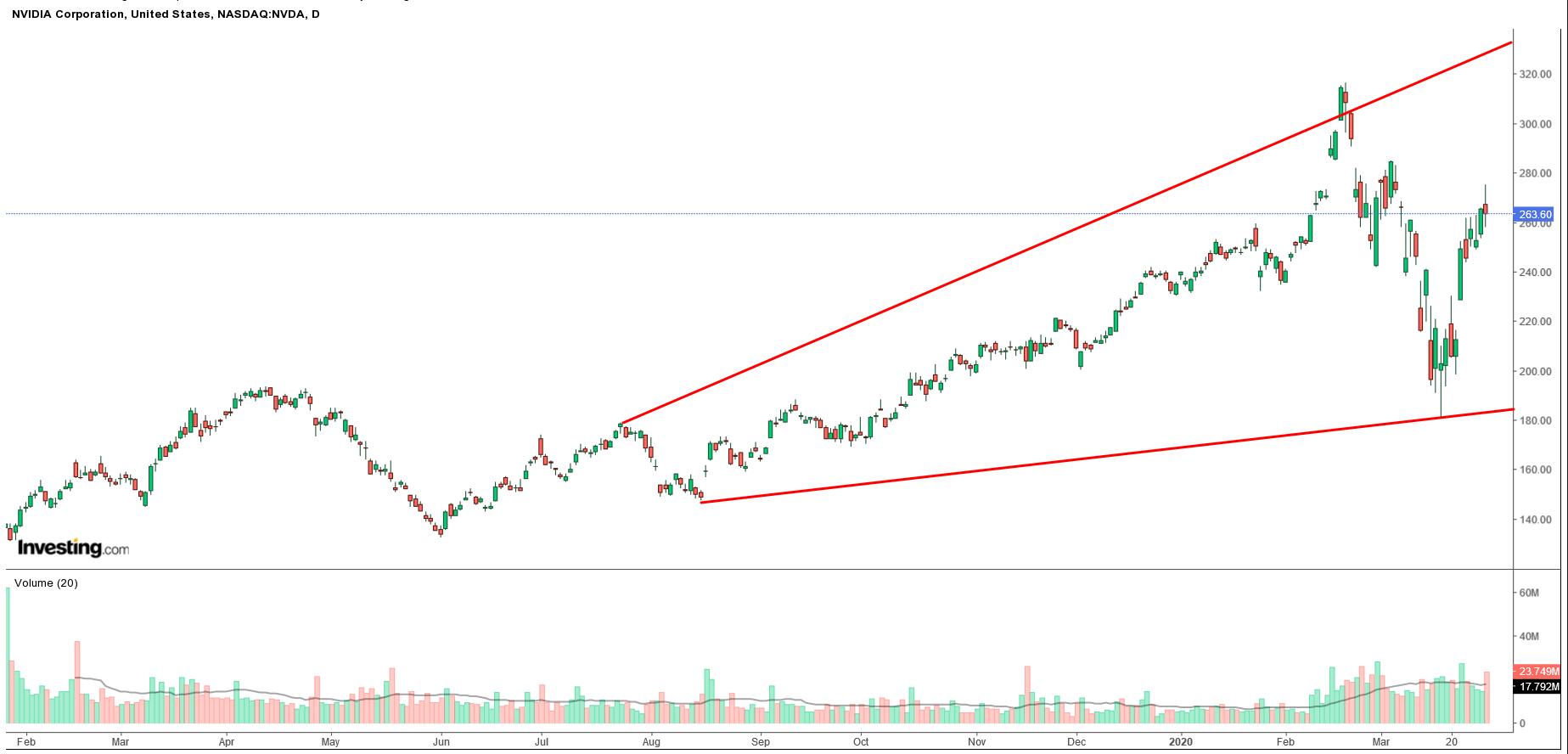 株価 エヌビディア 時間 外