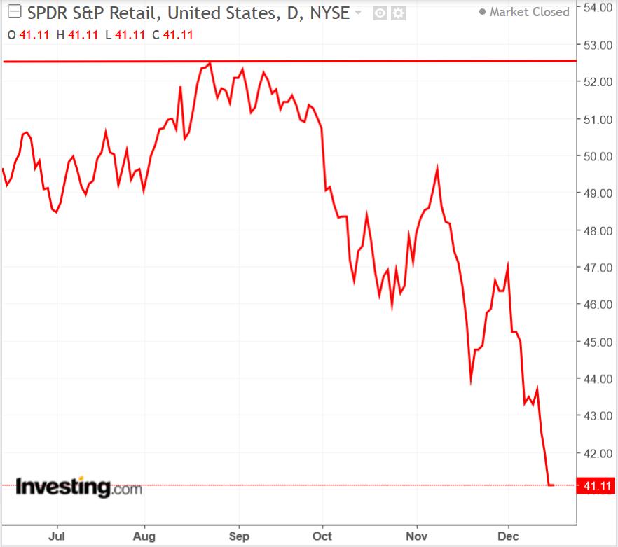 S&P 500 Retail ETF