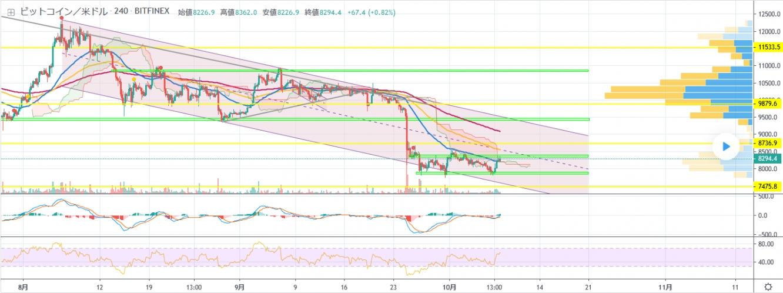 "【BTC/Bitcoin】ビットコインの市況分析を""超""詳しい書いてみた! 著者:k5tokyo"