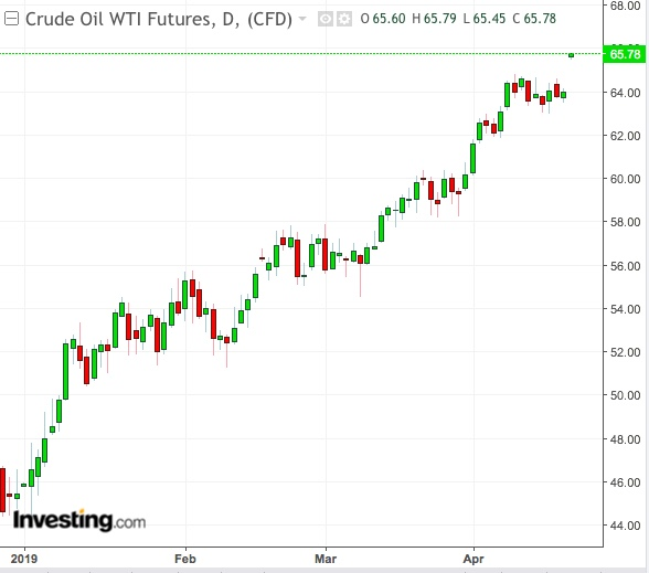 WTI Daily Chart - Powered by TradingView
