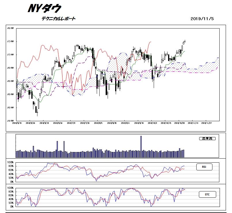 ニューヨーク ダウ 平均 NYダウ平均株価 チャート -