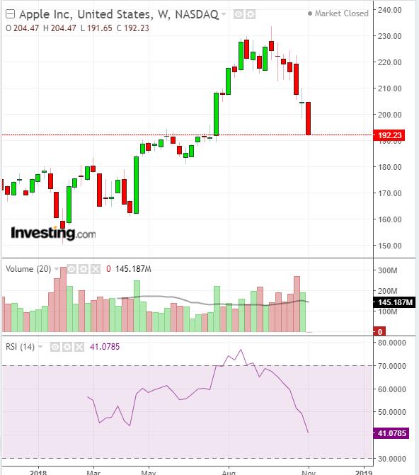アップル株式チャートとRSI