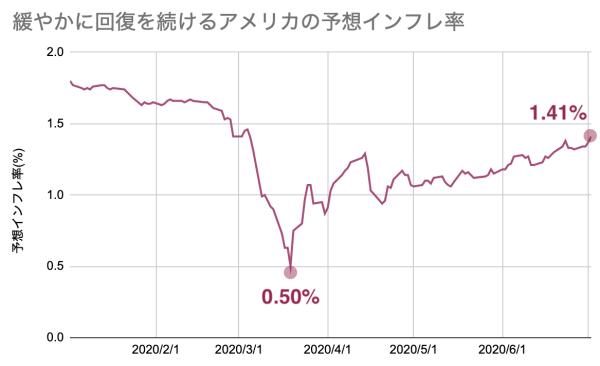 米予想インフレ率